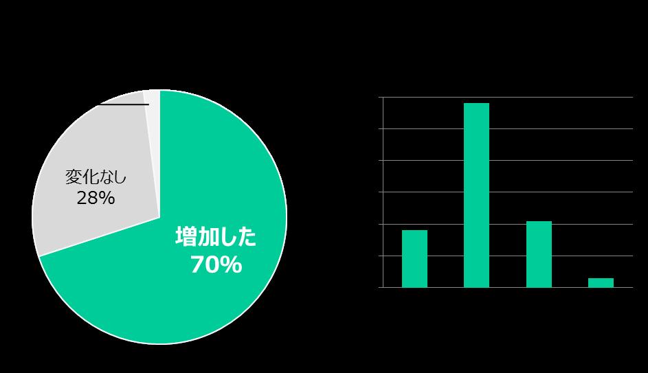 介護職採用費データ2018年