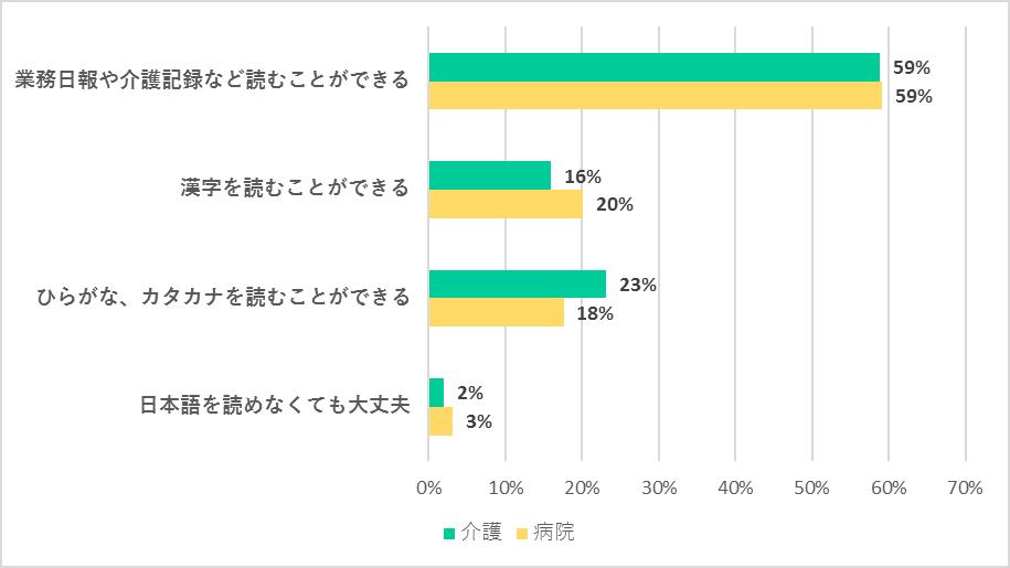 外国人介護労働者を採用する際に最低限求める日本語の「読む能力」について